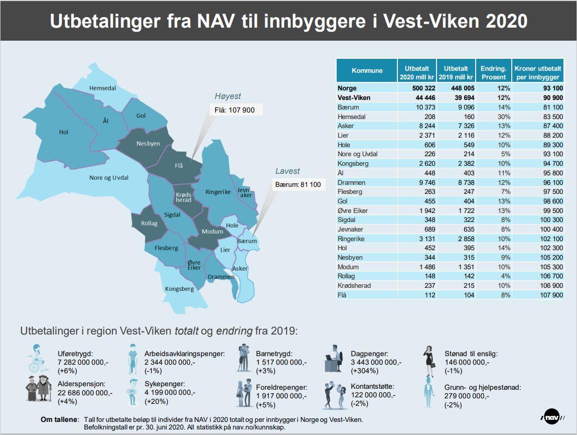 Asylmottak: Viken - UDI