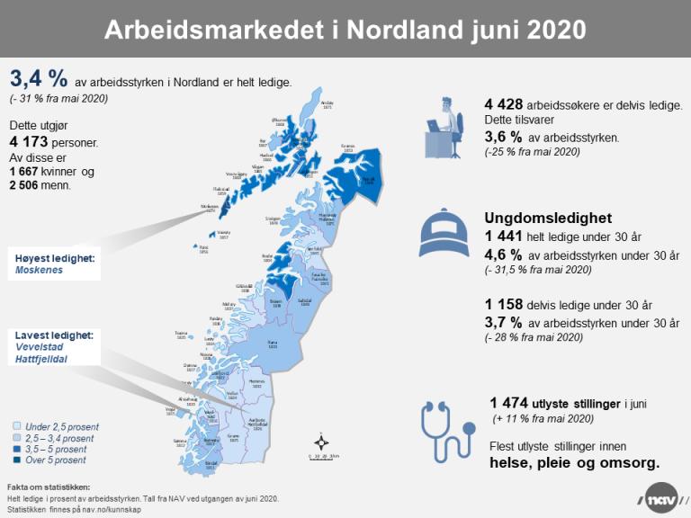 2. Infografikk 2020-6 Arbeidsmarkedet i Nordland (png).png