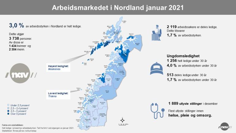 2. Infografikk 2021-01 Arbeidsmarkedet i Nordland (png).png