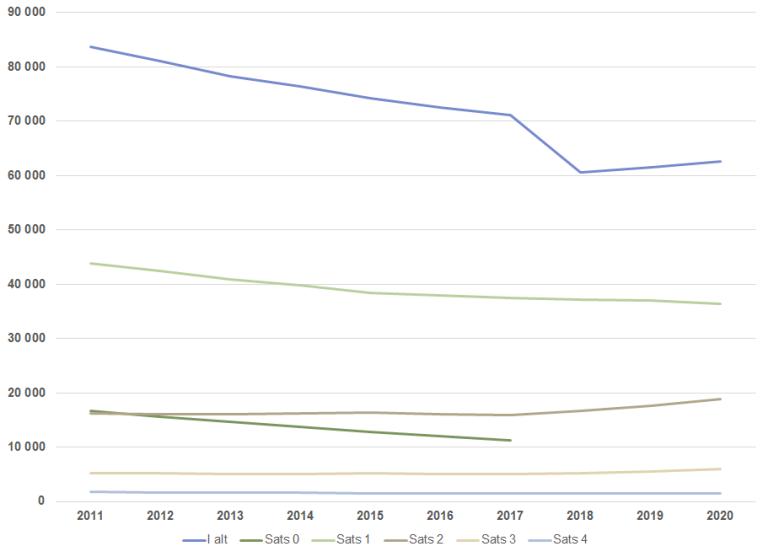 Personer med hjelpestønad desember 2011-2020.png