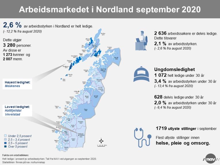 2. Infografikk 2020-9 Arbeidsmarkedet i Nordland (png).png