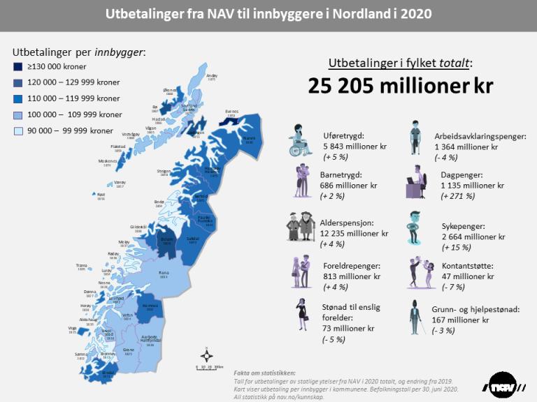 Utbetalinger fra NAV 2020 innbyggere Nordland (png).png