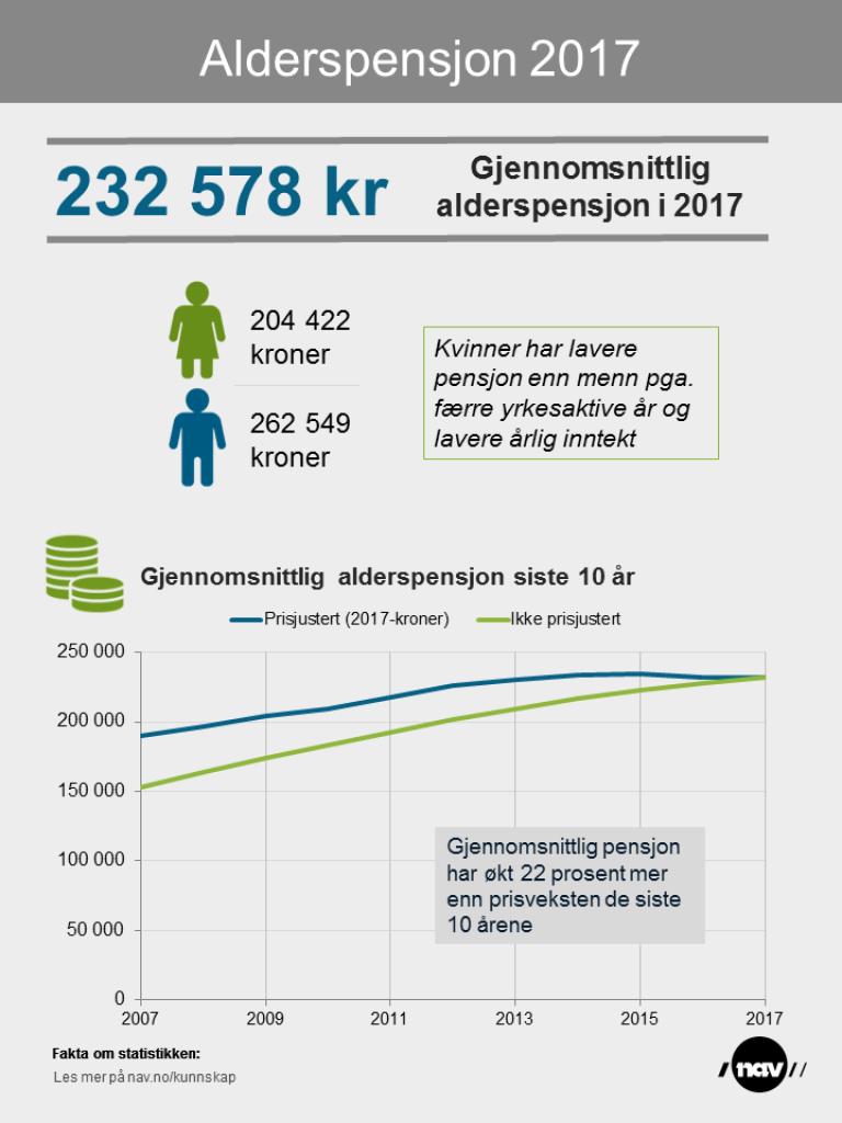 Alderspensjon Infografikk 2007-2017 (des 2017)