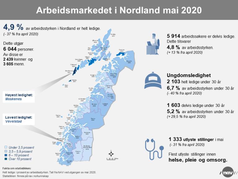 2 Infografikk 2020-5 Arbeidsmarkedet i Nordland (png).png
