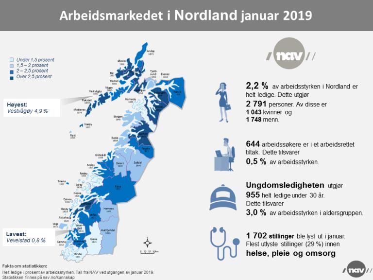 Arbeidsmarkedet i Nordland jan 2019