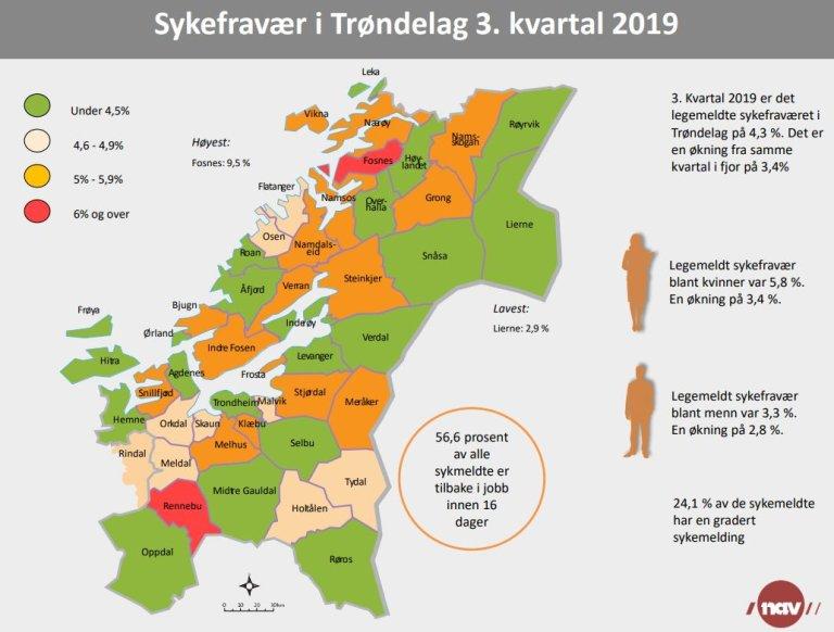 Infografikk 3.kvartal 2019