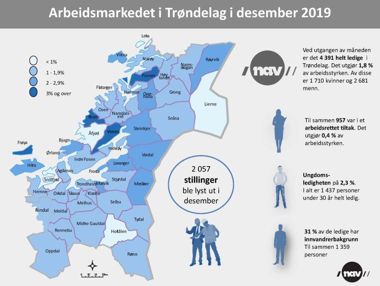 Infografikk arbeidsmarkedet 201912