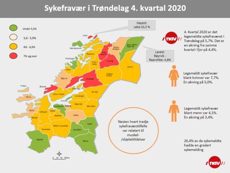Infografikk sykefravær i Trøndelag 4. kvartal 2020