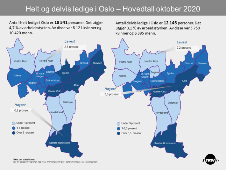 Infografikken viser helt og delvis ledige i Oslo per oktober 2020