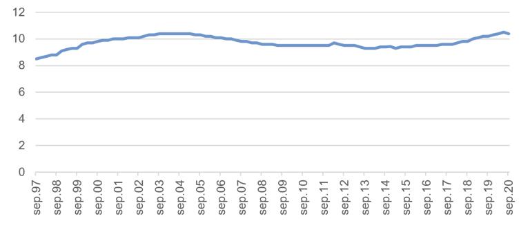 2020-3kv-andelen_uføre.PNG