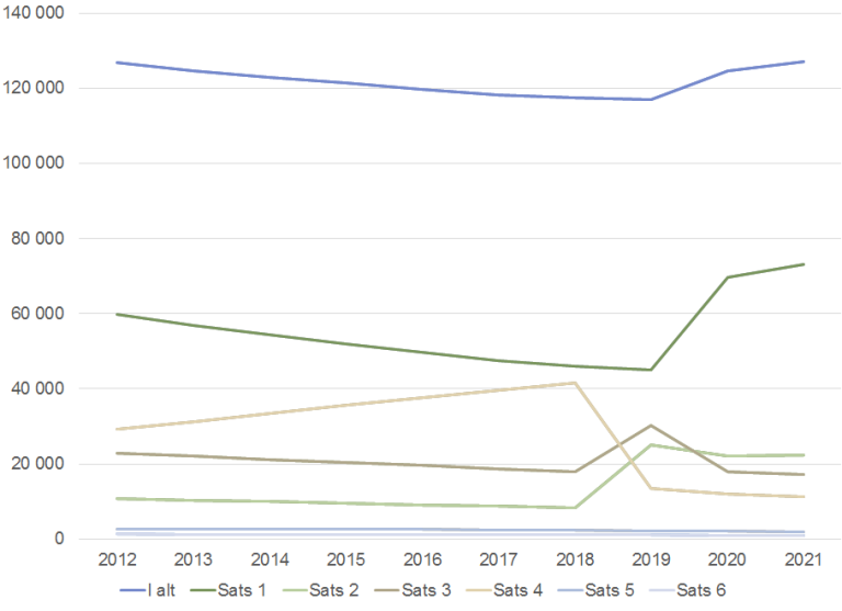 Figur_Personer med grunnstønad mars 2012-2021.png