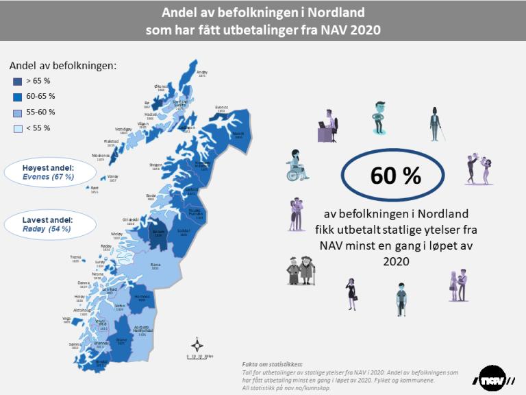 Andel av beflkn Nordland utbetalinger NAV 2020 (png).png