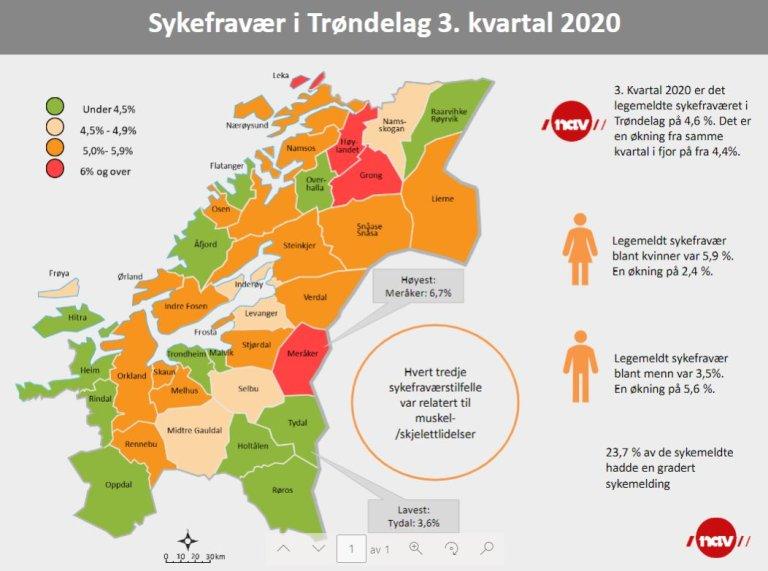 Sykefraværet i Trøndelag 3. kvartal 2020