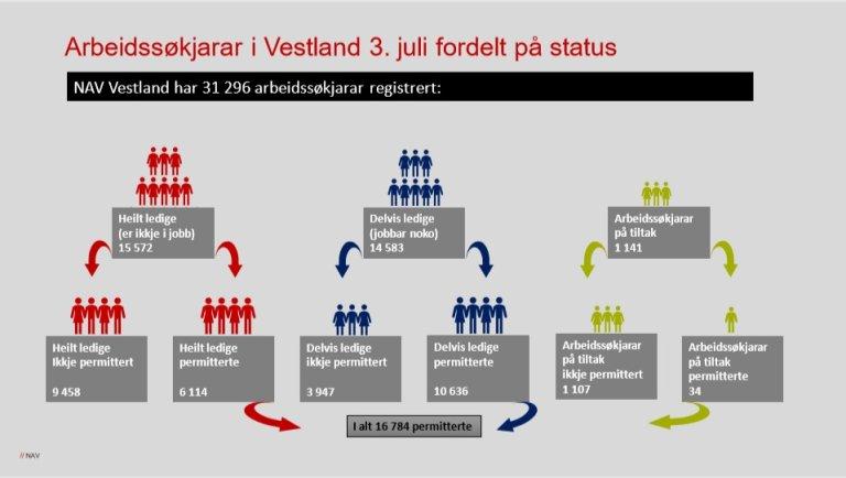 Infografikk arbeidsmarknaden juni 2020