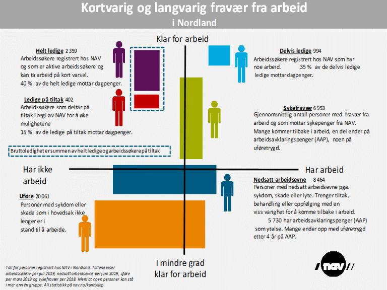 Inforgrafikk Nærhet til arbeidsmarkedet Nordland juli 2019