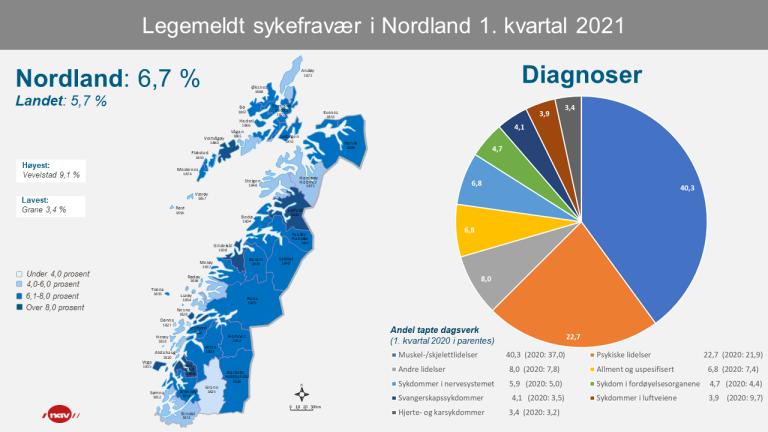 2 Infografikk Sykefravær Nordland 1kv21 (png).png