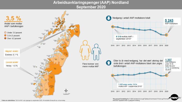 Infografikk 2020-9 Arbeidsavklaringspenger Nordland (png).png
