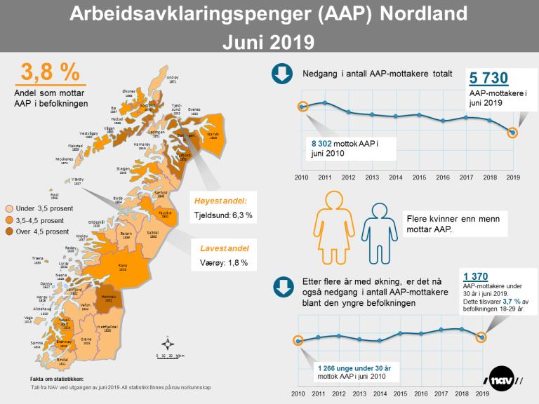 Infografikk Arbeidsavklaringspenger Nordland juni 2019