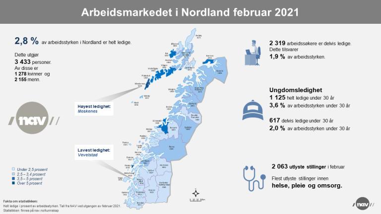 2. Infografikk 2021-02 Arbeidsmarkedet i Nordland (png).png