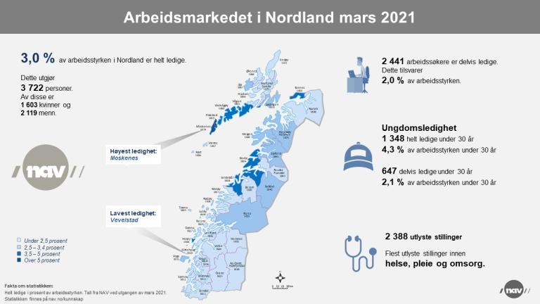2. Infografikk 2021-03 Arbeidsmarkedet i Nordland (png).png