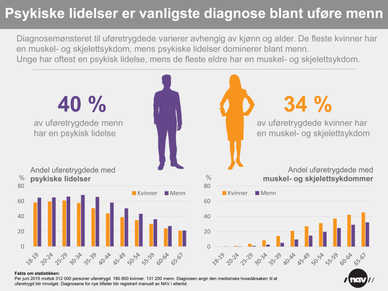 Uførediagnoser 2015