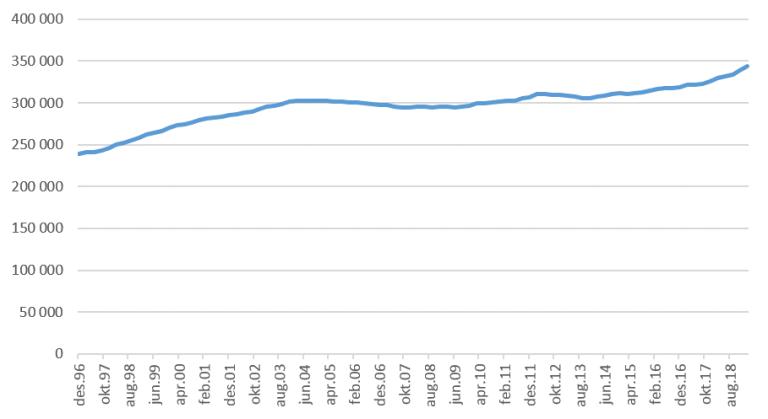 Antall-uføre - 1. kv. 2019