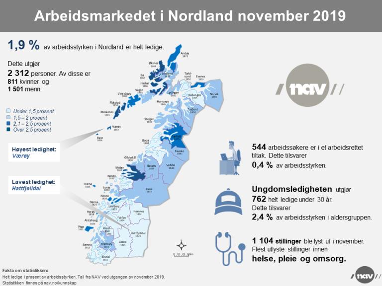 2019-11 Arbeidsmarkedet i Nordland