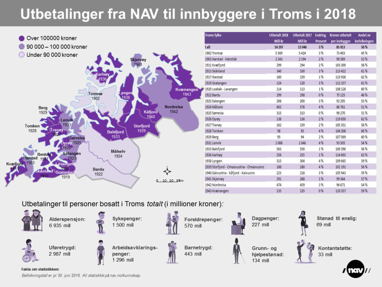 NAV utbetalinger 2018. Troms