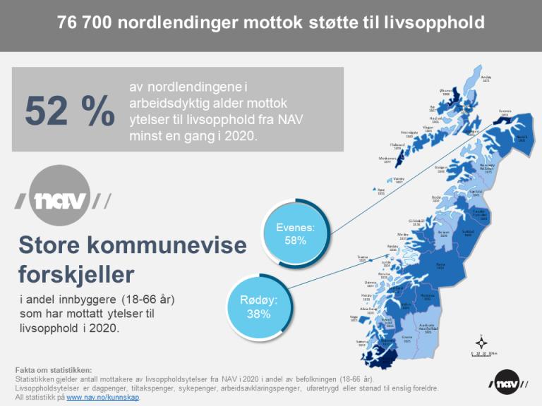 Livsopphold fra NAV 2020 Nordland (png).png