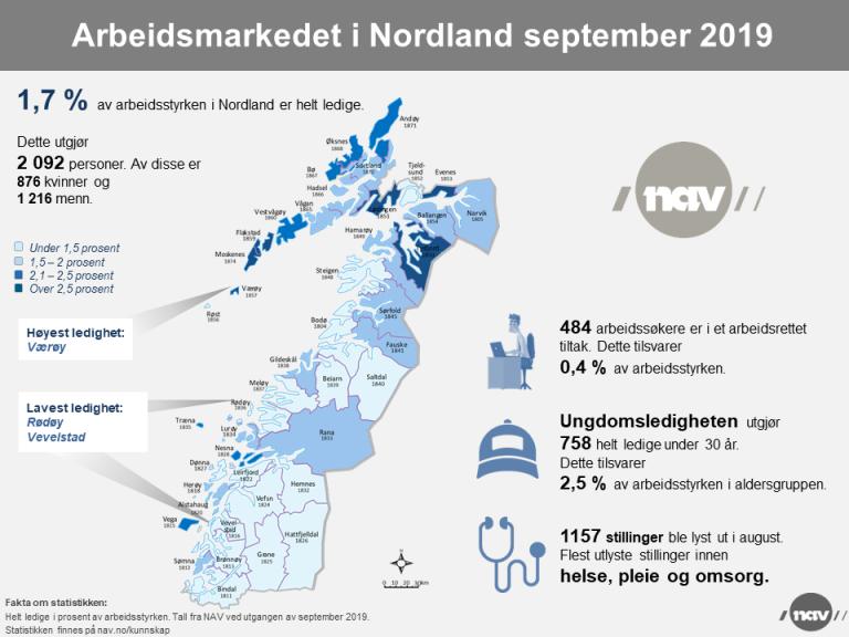 Arbeidsmarkedet i Nordland sept 2019