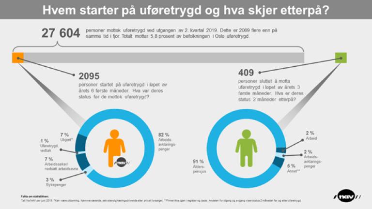 Infografikk som viser hvem som starter på uføretrygd og hva skjer som skjer når de slutter å motta uføretrygd. Grafikken ligger også under Relatert informasjon som en pdf.fil.