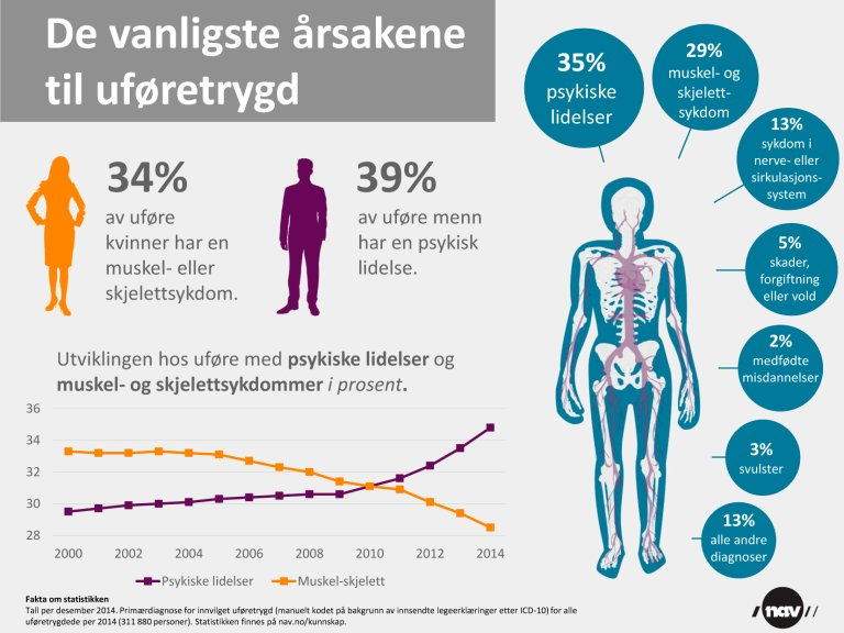 Uførediagnoser 2014_Infografikk