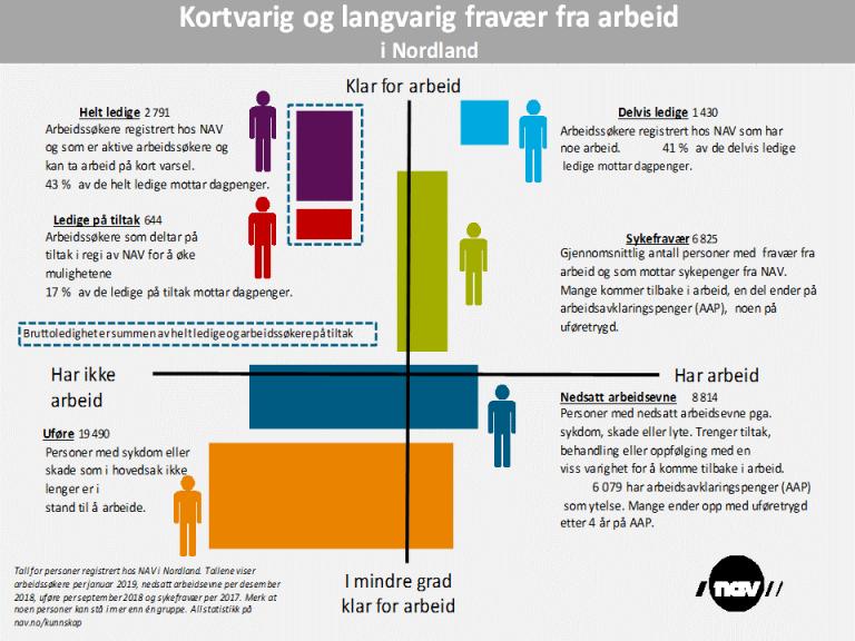 2019-1 Nærhet til arb. marked Nordland