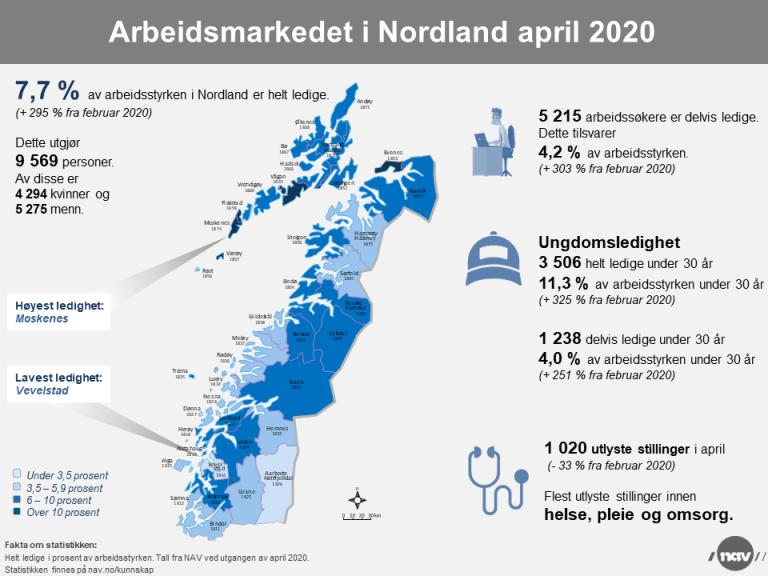 Infografikk 2020-4 Arbeidsmarked i Nordland.png