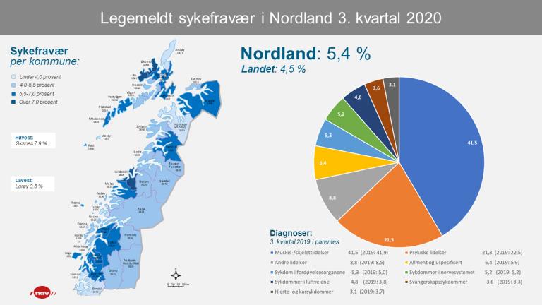 2 Infografikk Sykefravær Nordland 3kv20 (png).png