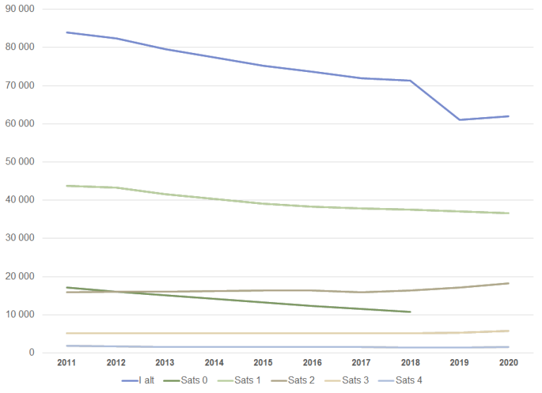 Personer med hjelpestønad juni 2011-2020.png