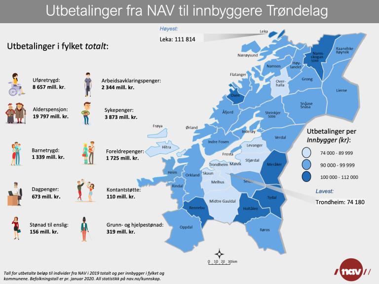 Utbetalinger fra NAV Trøndelag 2019