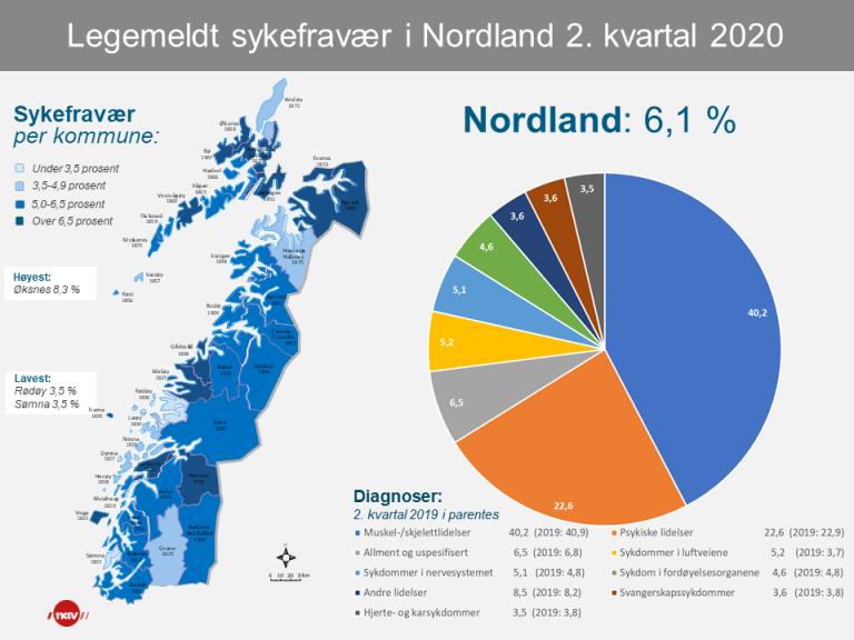 Infografikk Sykefravær Nordland 2kv20.png