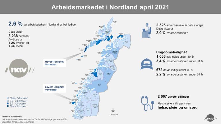 2. Infografikk 2021-04 Arbeidsmarkedet i Nordland (png).png